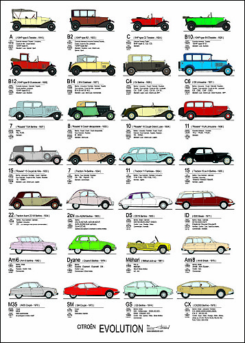 Affiche-Citroen-Evolution