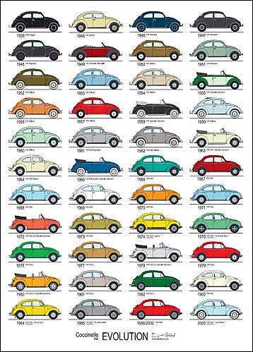 Affiche-VW-Cox-Evolution