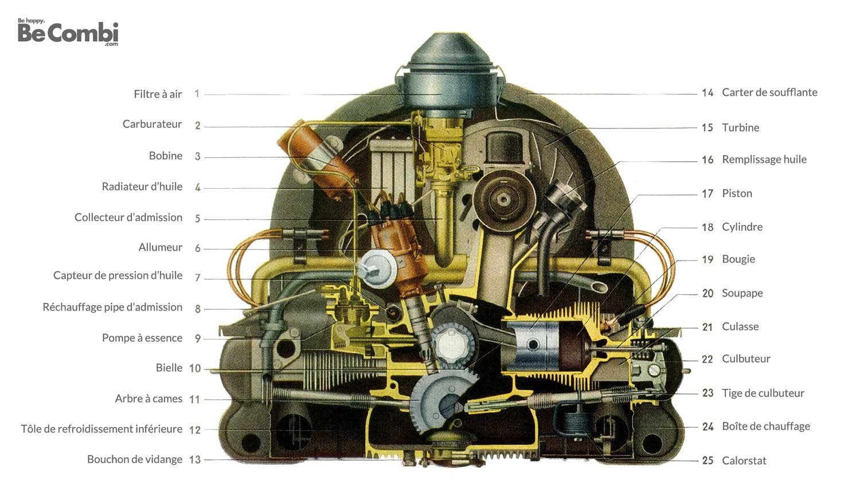 Moteur VW Aircooled en détail | BeCombi